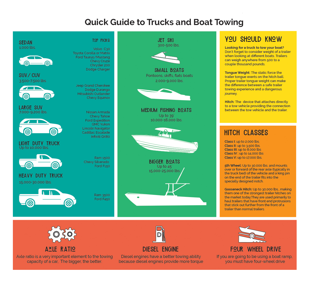 Trucks and Boat Towing Guide