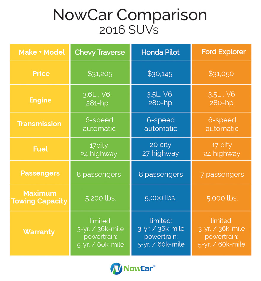 Suv Comparison Chevy Ford Honda