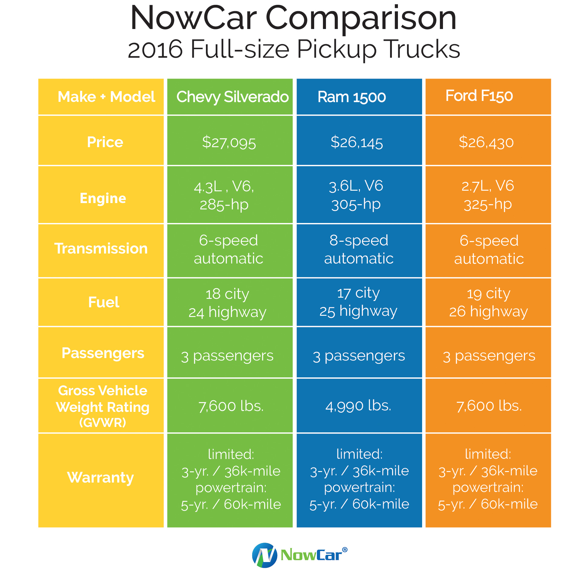 Truck comparison: Ford, Ram, Chevy