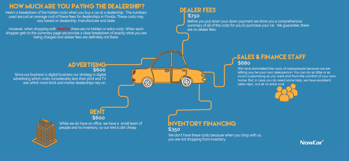 Dealership fees and hidden costs