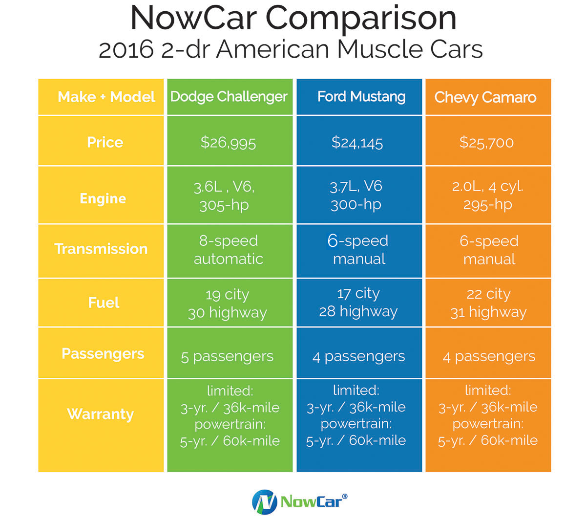 American Muscle car comparison, Ford Mustang, Dodge Challenger, Chevy Camaro