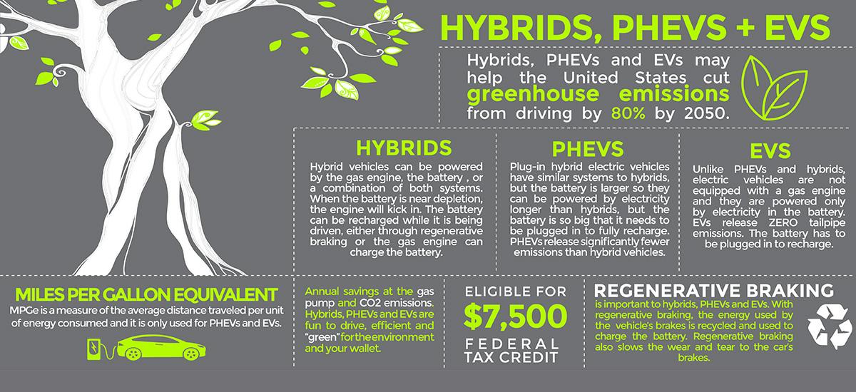 NowCar hybrids, EVs, PHEVs