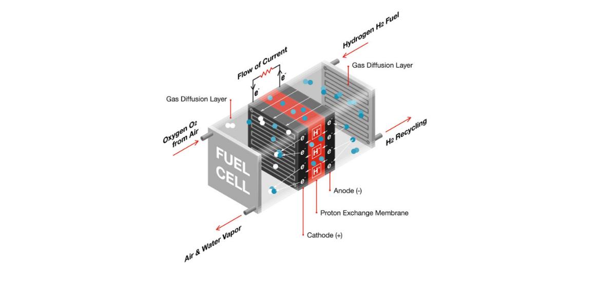 NowCar Hydrogen Fuel Cell